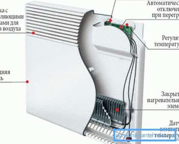 Вариант внутреннего устройства подобных электроконвекторов с простейшей схемой подключения