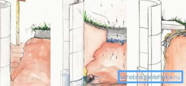 Варианты отмостки: глиняная, бетонная.