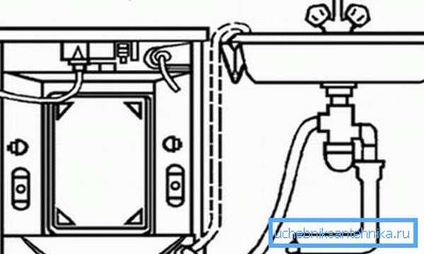 Варианты подключения оборудования к сливу