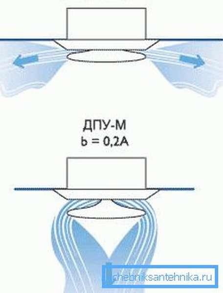Варианты распределения воздуха