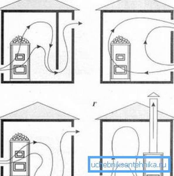 Варианты вентилирования помещения с разными видами организации перемещения воздушных масс