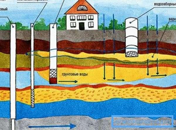 Варианты забора воды из разных водоносных горизонтов.