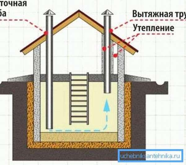 Вентиляционная система погреба