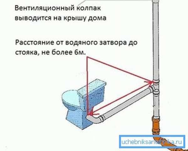 Вентиляционный стояк канализации должен быть от сифона унитаза не далее 6 м