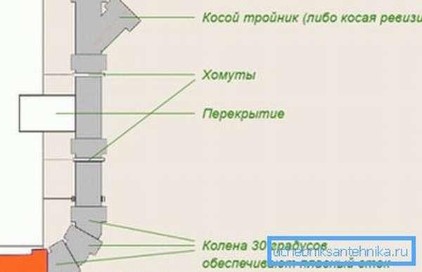 Вертикальные элементы внутренней канализации