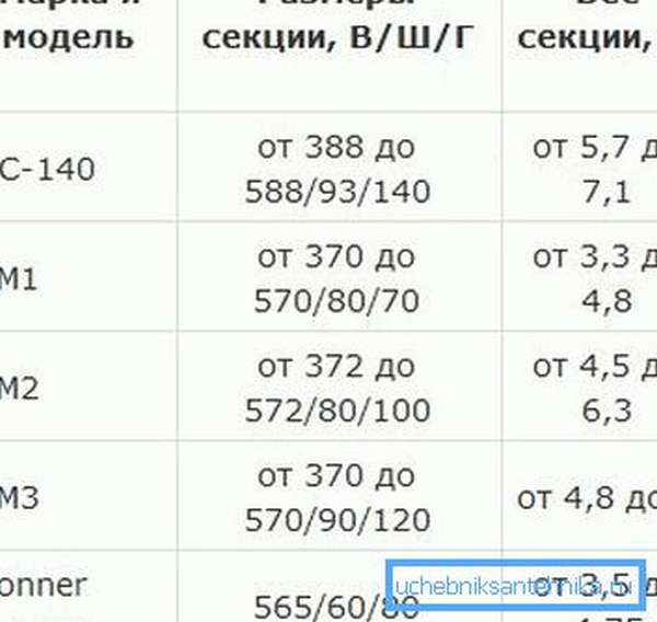 Вес разных моделей чугунных радиаторов.