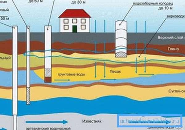 Виды источников воды