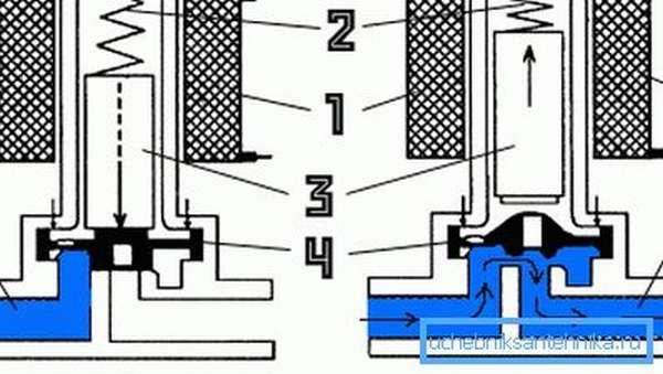 Внутреннее устройство и принцип действия электромагнитных изделий