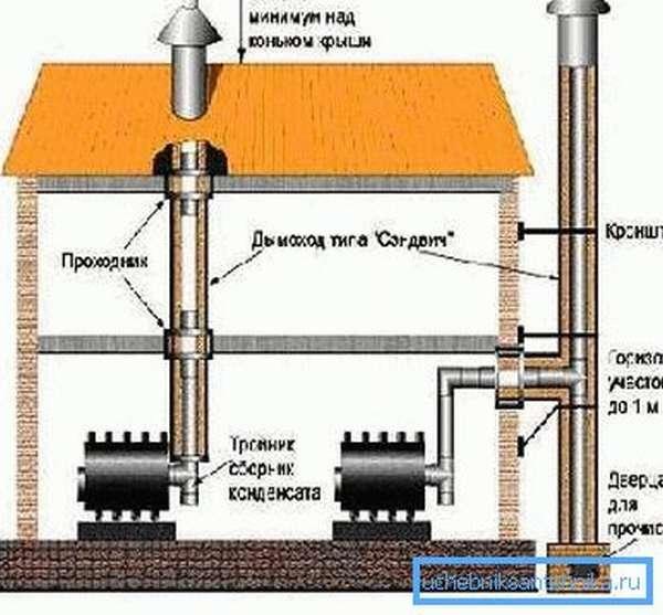 Внутренний и внешний варианты обустройства дымохода.