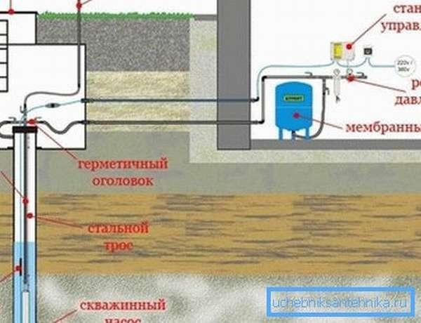 Водопровод в доме своими руками со скважиной и погружным насосом (схема).