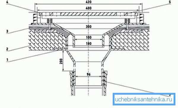 Устройство водосточной воронки на плоской крыше