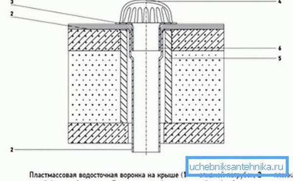 Схема водосточной воронки на плоской крыше с защитой