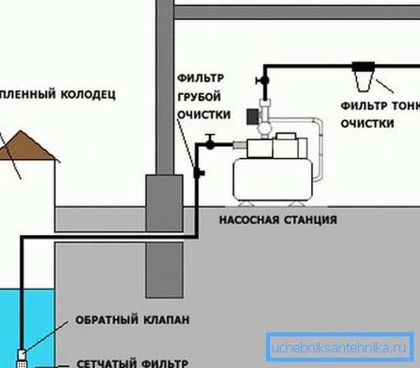 Водозабор оборудован сетчатым фильтром и обратным клапаном.