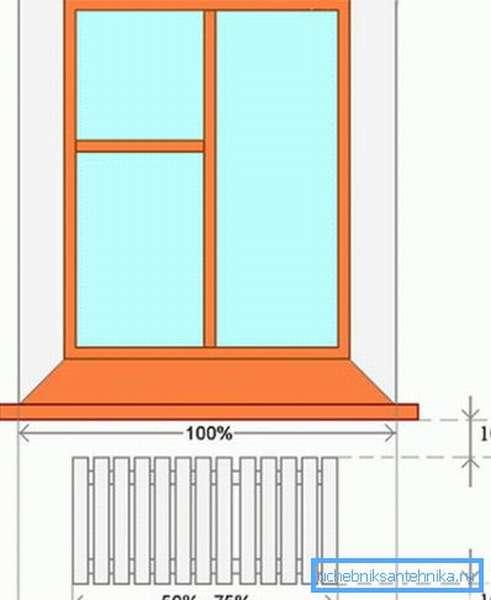 Вот основные правила расположения батареи под окном для наилучшего эффекта