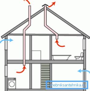 Вот так выглядит простейшая система естественной вентиляции в доме