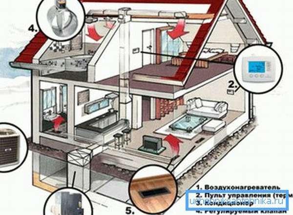 Воздушная система отопления частного дома безопасная и экономичная