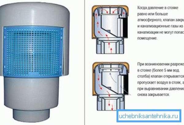Воздушный клапан для невентилируемых канализационных стояков и его принцип работы
