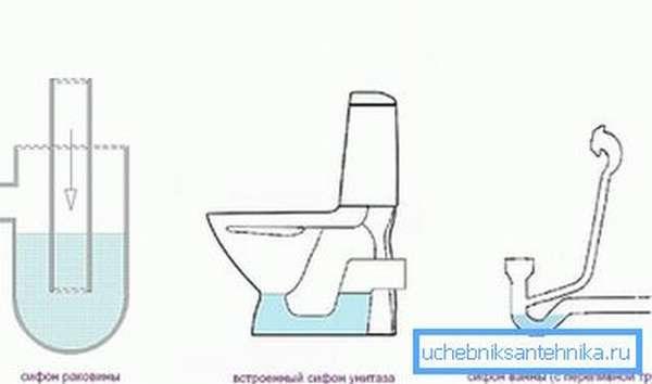 Возможные варианты водяных затворов