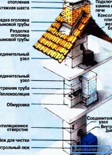 Ввиду сложности конструкции, замена дымовой трубы должна проводиться специалистами