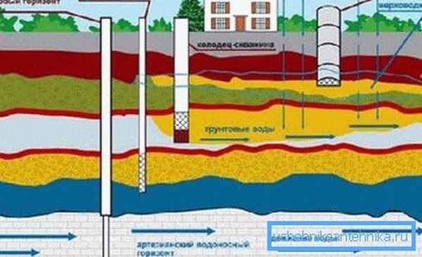 Выбирая – водопровод или скважина, необходимо знать геологию участка