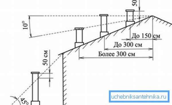 Высота дымовой трубы над крышей имеет определенное значение