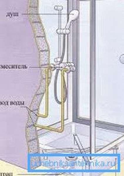 Высота установки смесителя в душе должна быть удобной для эксплуатации