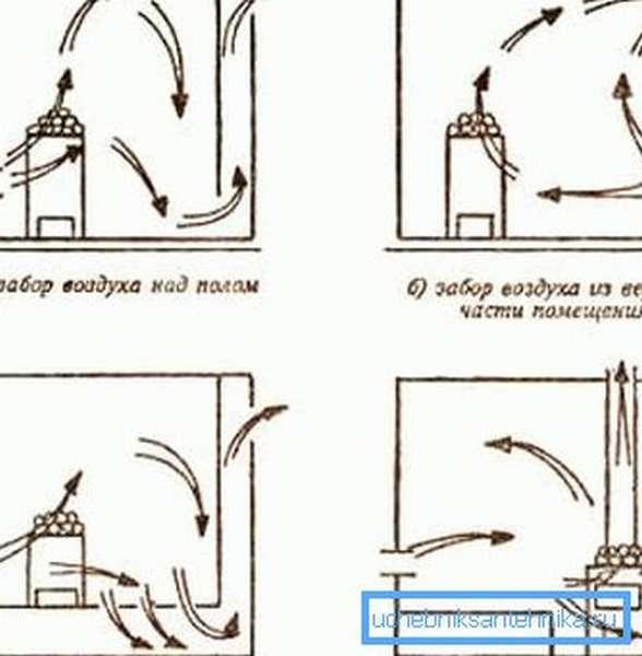 Вывод отработанного воздуха через подполье
