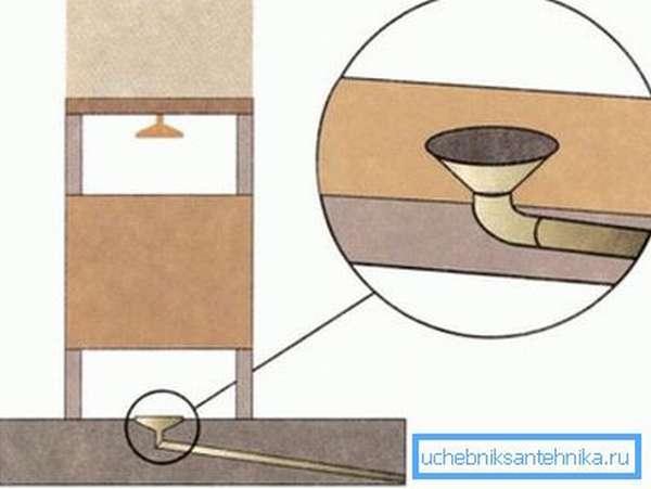 Вывод сливной трубы