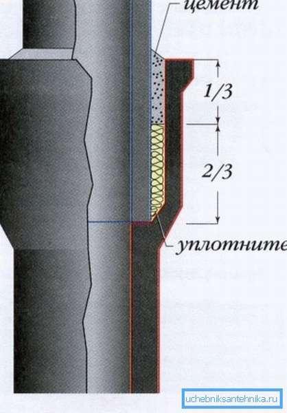 Зачеканка чугунного раструба цементом