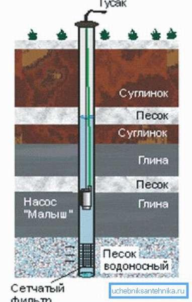 Заиливание связано с проникновением в створ через фильтр мелкозернистых песков и ила и заполнением ими отстойной трубы.