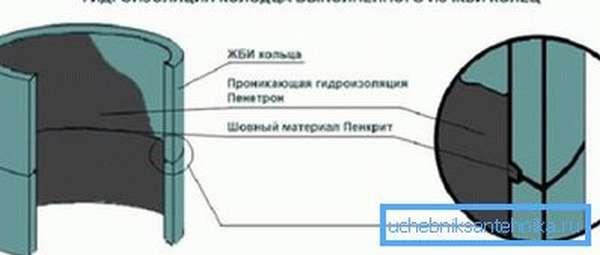 Защита источника из ж/б колец