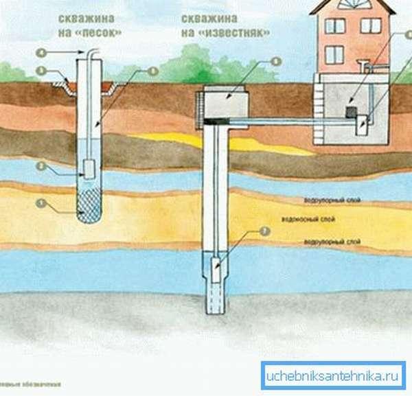 Здесь разница между типами скважин показана наиболее наглядно.