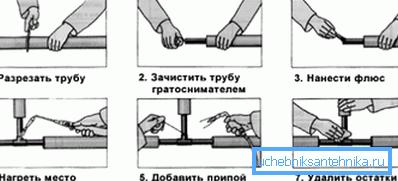 Здесь схематично представлена сварка оцинкованных труб
