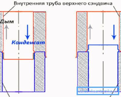 Здесь вы можете увидеть схематично представленные методики