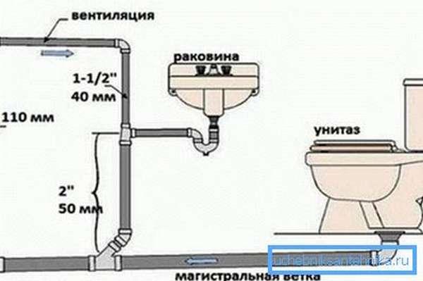 Здесь вы можете увидеть схему организации грамотной вентиляции