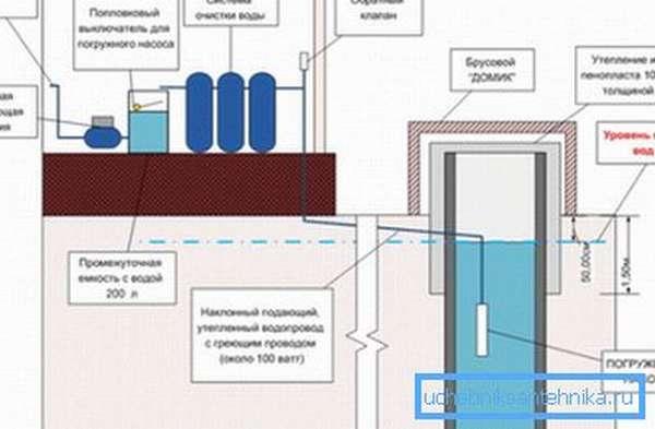 Зимняя схема водопровода из колодца.